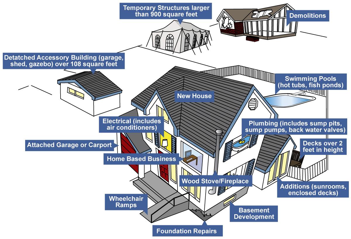 House-permit